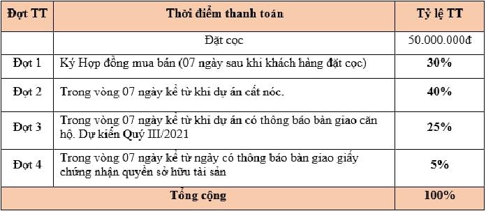 Bang thanh toan can ho tai toa thap A