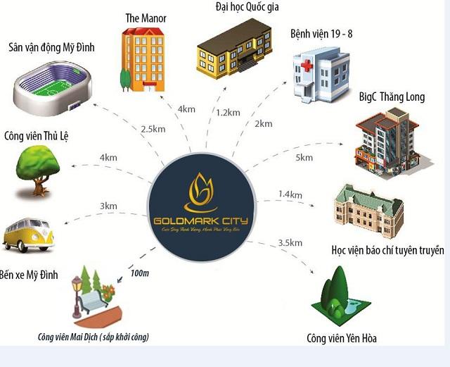Kha nang lien ket tien ich ngoan muc - chung cư Goldmark City 136 Hồ Tùng Mậu