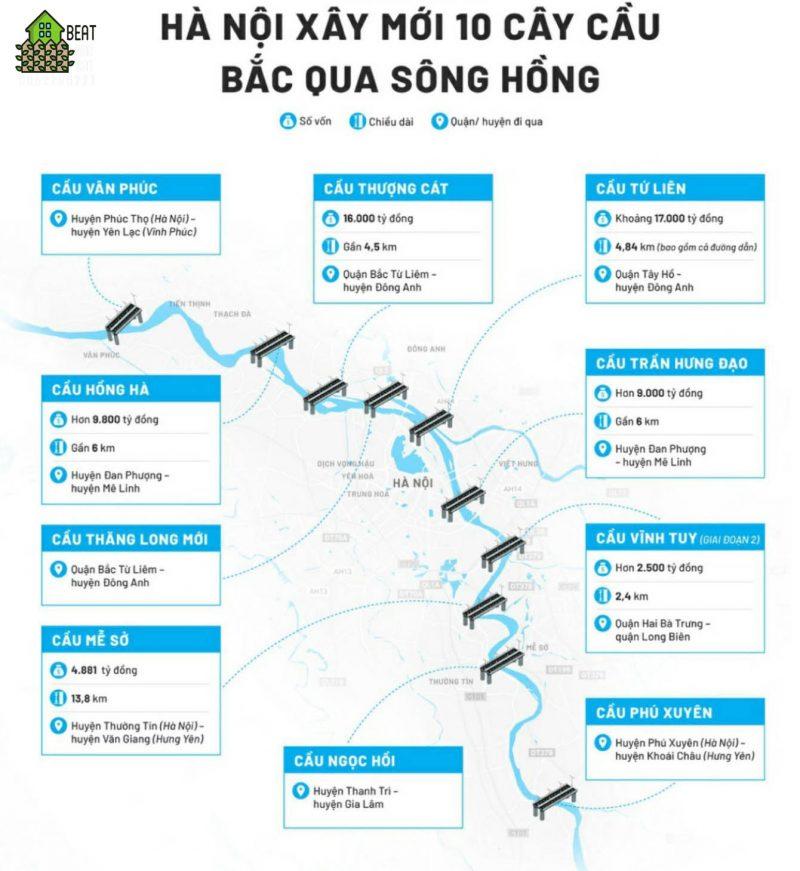 Hà Nội sắp tới sẽ triển khai 10 cây cầu