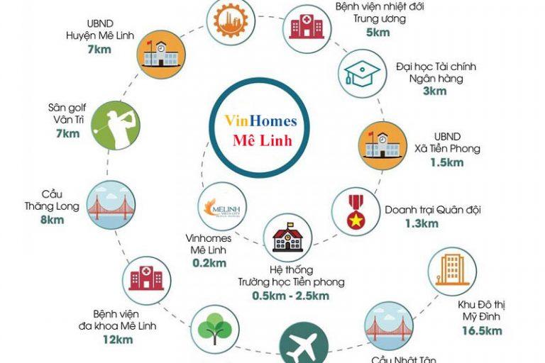 kết nối quanh dự án Vinhomes Mê Linh - Vinhomes Flower